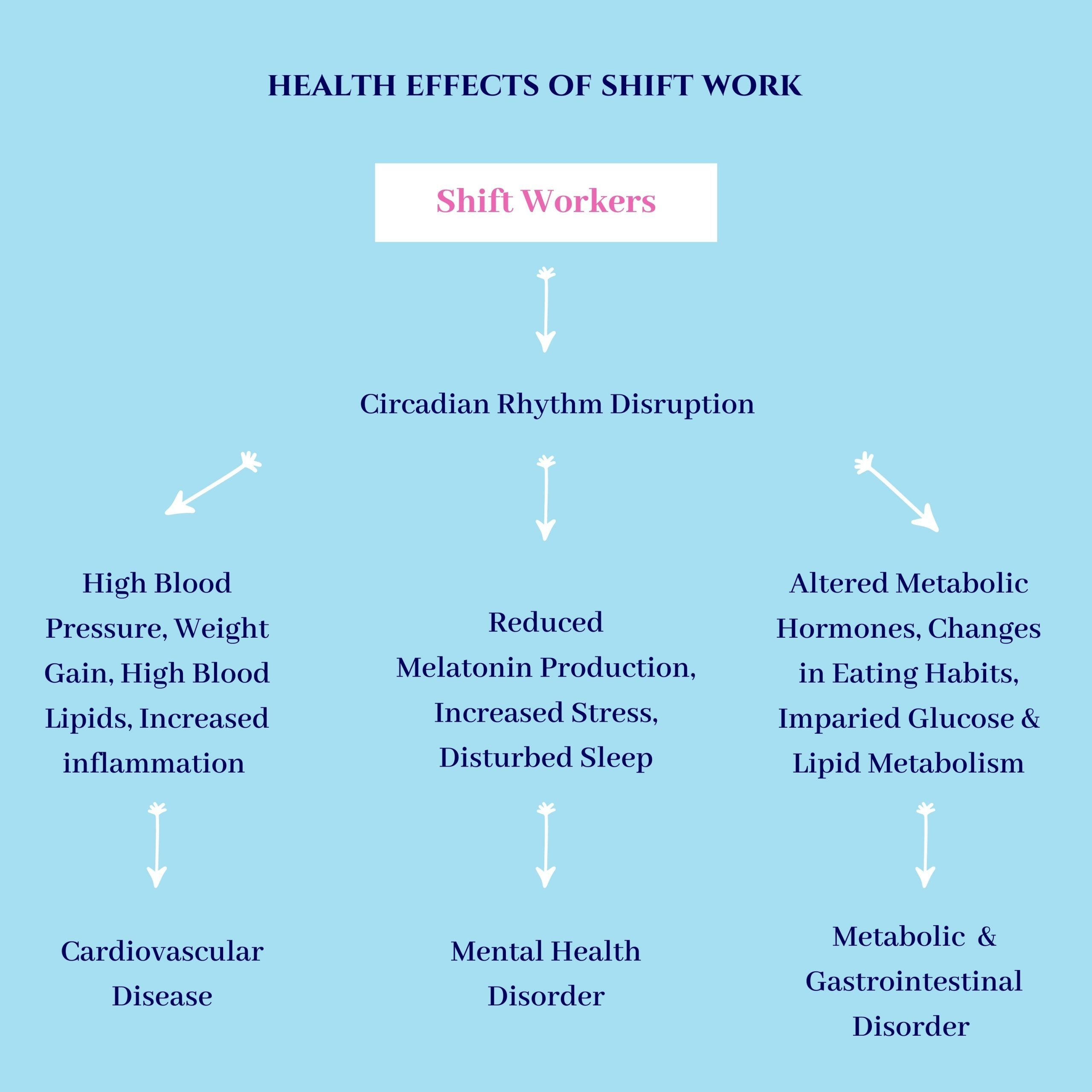 flow chart of the effects of shift work on health